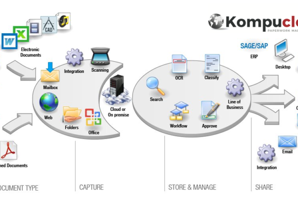 Paperless Technology.  Introducing KompuCloud