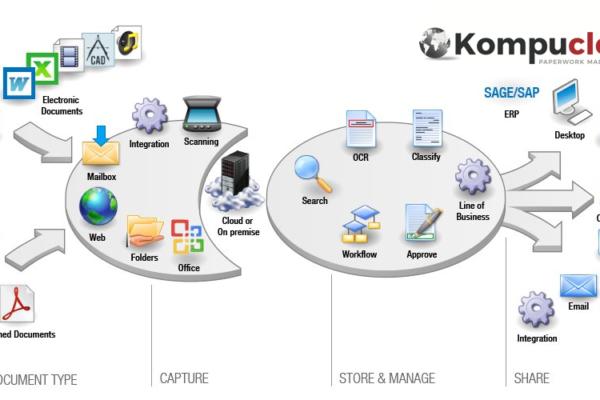 Paperless Technology.  Introducing KompuCloud